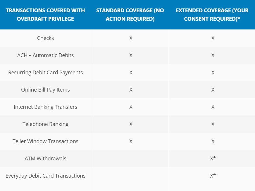 overdraft coverage table 2 image